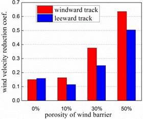 Wind velocity reduction coefficient of bridge