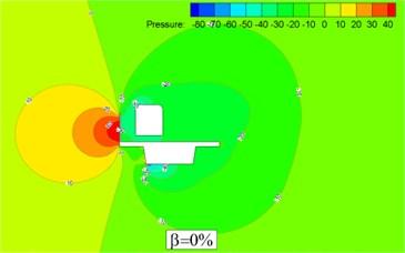 Pressure contour of train-bridge system with barrier (H= 3.5 m)