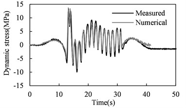 Predicted and measured dynamic stress time histories in bridge members