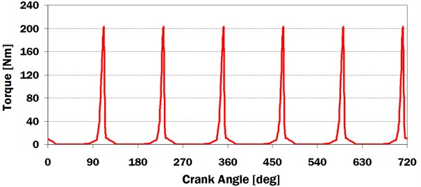 Injection pump torque vs. crank angle for engine speed n= 2200 min-1