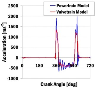 Computed intake valve accelerations and valve velocities for engine speed 2200