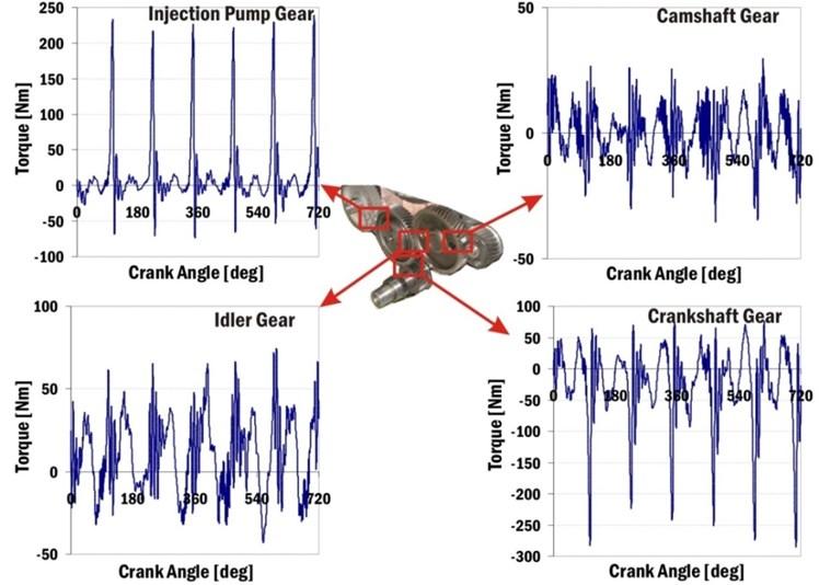 Gear wheel torques of gear timing drive