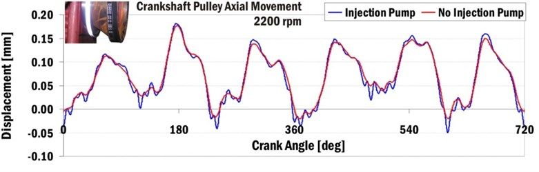Axial movement of crankshaft pulley relative to engine block for engine speed 2200 min-1
