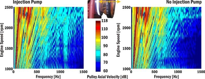 Campbell diagrams of crankshaft pulley axial velocity
