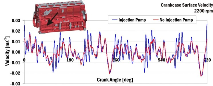 Normal velocity of crankcase surface near first cylinder and crankshaft axis