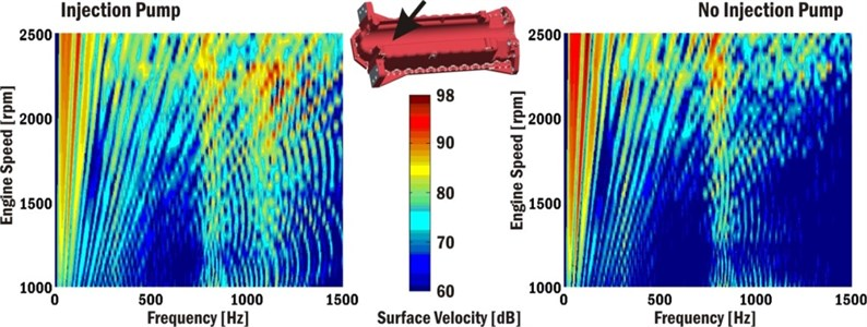 Campbell diagrams of surface velocities of engine block bottom cover near cylinder No. 2