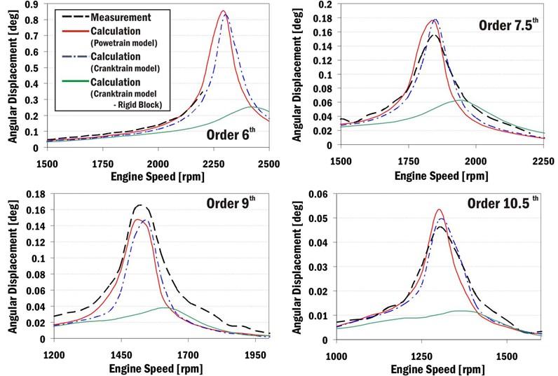 Harmonic order analyses of crankshaft pulley torsional vibrations without torsional damper  for different computational models