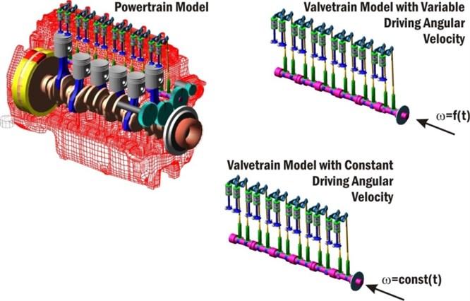 Valvetrain computational models