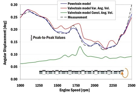 Half of peak-to-peak values of computed and measured angular velocities  of a camshaft end in dependence on engine speeds