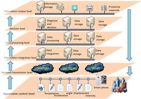 Framework of cloud-SHM based on smart phone