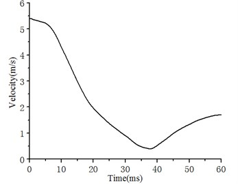 Time course changes of impact velocity of the impactor