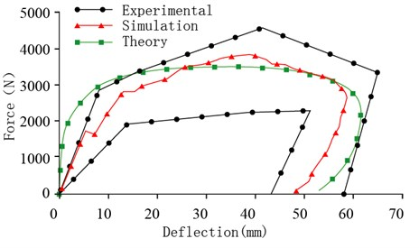 Simulation of chest front impact biomechanical responses, fracture state,  and impact force-deformation curve