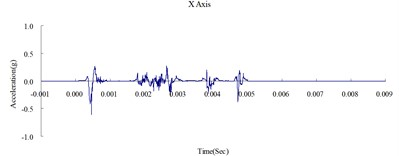 Time history of the surface acceleration at 350 cm from blast source (numerical analysis)