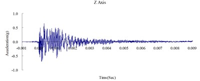 Time history of the surface acceleration  at 350 cm from the blast source