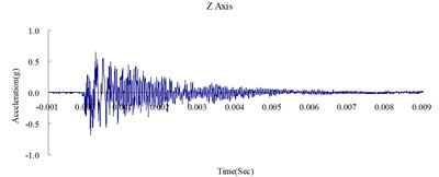Time history of the surface acceleration  at 500 cm from the blast source