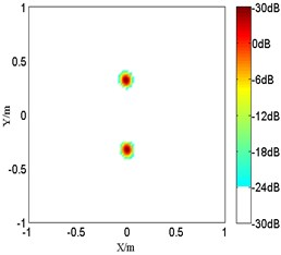 The numerical results of coherent sources at 1.5 kHz