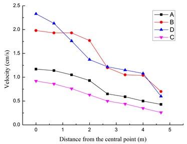 Peak velocity curves in radial direction