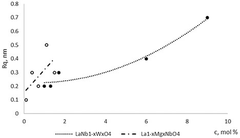 The roughness dependence on Mg and W concentration in La1-xMgxNbO4  and LaNb1-xWxO4 thin films respectively