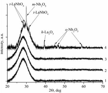 XRD spectra a) La1-xMgxNbO4 thin films formed on opticalquartz substrates,  1÷ cMgf=0.1 mol %; 2 ÷ cMgf=0.4 mol %; 3 ÷ cMgf=0.7 mol %; 4 ÷ cMgf=1.1 mol %;  and b) LaNb1-xWxO4, thinfilms formed on opticalquartz substrates, 1÷ cWf=6 mol %;  2 ÷ cWf=1.7 mol %; 3 ÷ cWf=1.3 mol %; 4 ÷ cWf=1 mol %