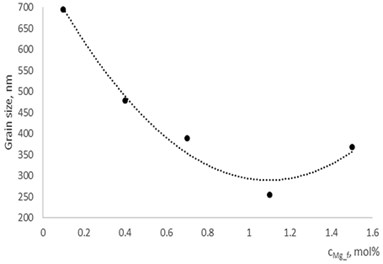 Grain size dependence on dopants concentration