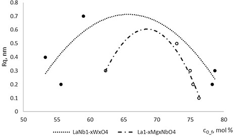 Roughness dependence on oxygen concentration in La1-xMgxNbO4 and LaNb1-xWxO4 thin films