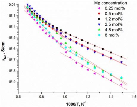 Arrhenius plots of Mg-doped TiO2 thin ceramic films under reducing conditions