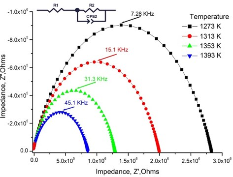 Nyquist plot and the equivalent circuit of 1.2 mol% Mg-doped TiO2 thin ceramic films  at different temperatures
