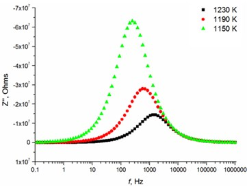 Relaxation times of thin Mg doped TiO2 ceramics