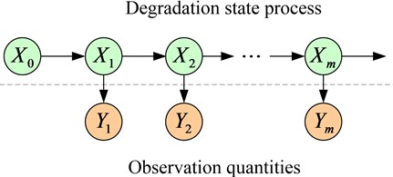 The relationship between system degradation state and observation quantity
