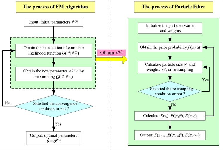 The process of parameter estimation