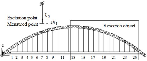 The research object sketch and layout  of measured points