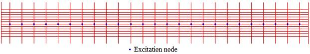 The excitation nodes on the arch bridge deck for ambient excitation