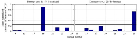 Damage localization results of single damage cases with 5 % noise level