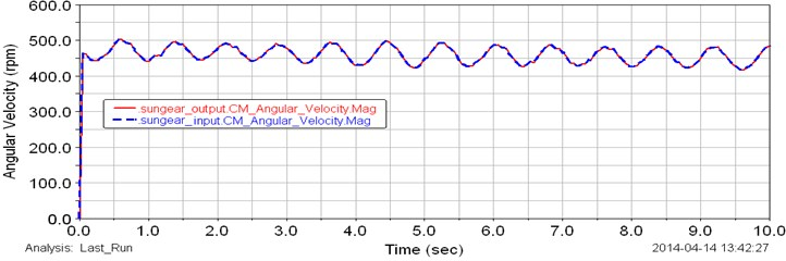 Computed plot of the angular speed of the input (blue line) and output (red line) sun gears