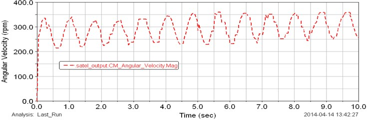 Computed plot of the angular speed of the output planet gears