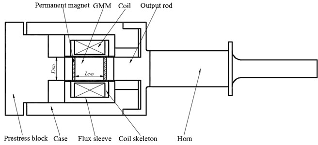Schematic of the GMUT