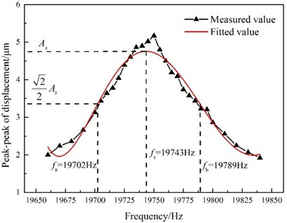 Peak-to-peak displacement as a function  of GMUT frequency (temperature: 27 °C;  excitation voltage: 12 Vp-p)