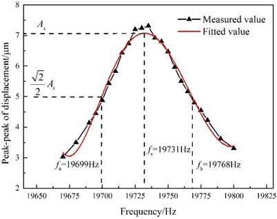 Peak-to-peak displacement as a function  of GMUT frequency (temperature: 30 °C;  excitation voltage: 15 Vp-p)