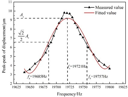 Peak-to-peak displacement as a function of GMUT frequency  (temperature: 35 °C; excitation voltage: 18 Vp-p)