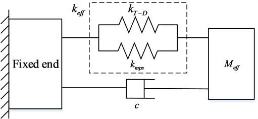 Equivalent mechanical model of GMUT