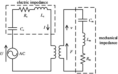 Equivalent circuit of the GMUT