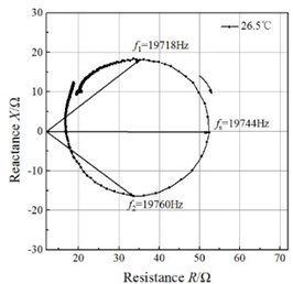 Impedance circles of the GMUT at different temperatures