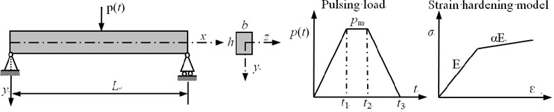 Geometric, material and external load properties of example