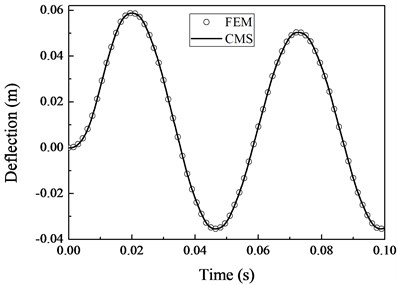 Comparison of the deflection and normal stress obtained with CMS and FEM