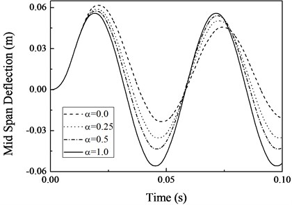 Effect of strain-hardening material on response of the beam