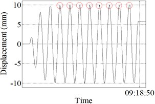 a) Result of the smartphone; b) result of the sensor