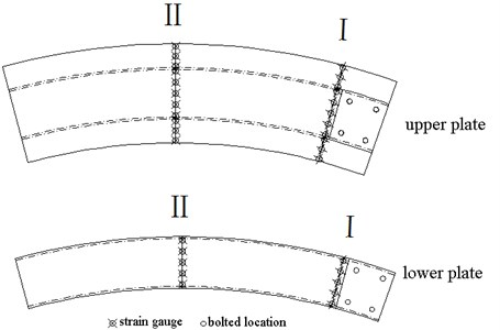 Arrangement of measuring points on the upper and lower plate