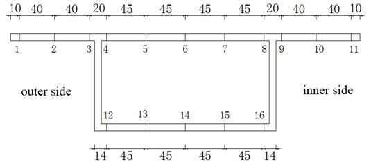 Location of measuring points at section I, unit: (mm)