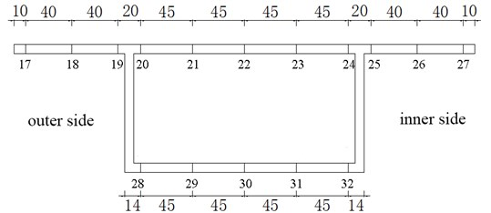 Location of measuring points at section II, unit: (mm)