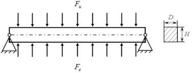 Establishment of the equivalent beam model